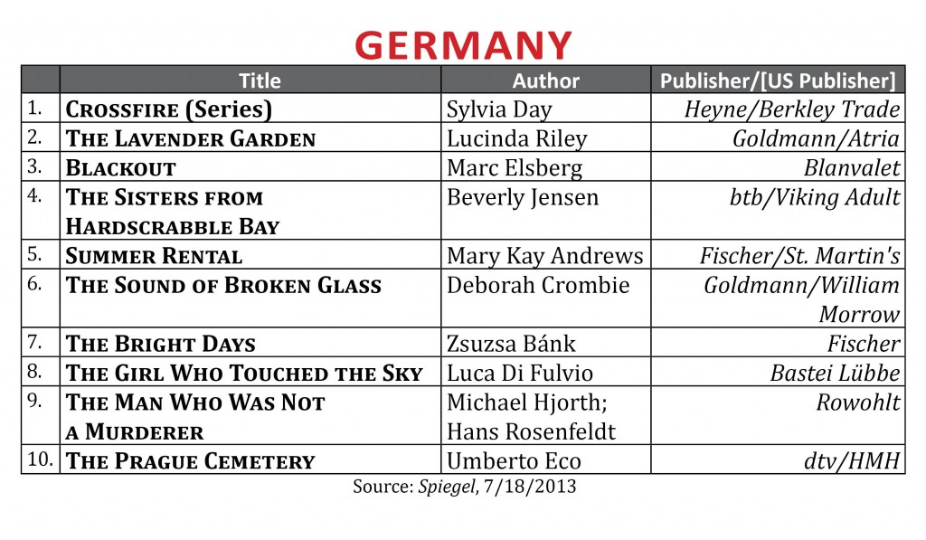 BestsellerJuly2013.Germany