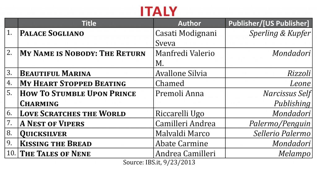 BestsellerSeptember2013.Italy