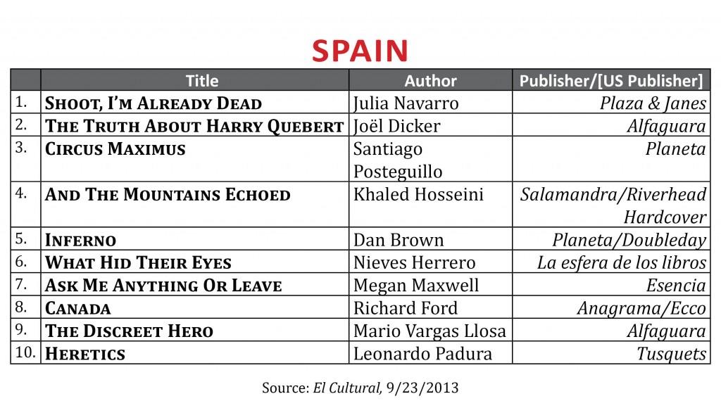 BestsellerSeptember2013.Spain