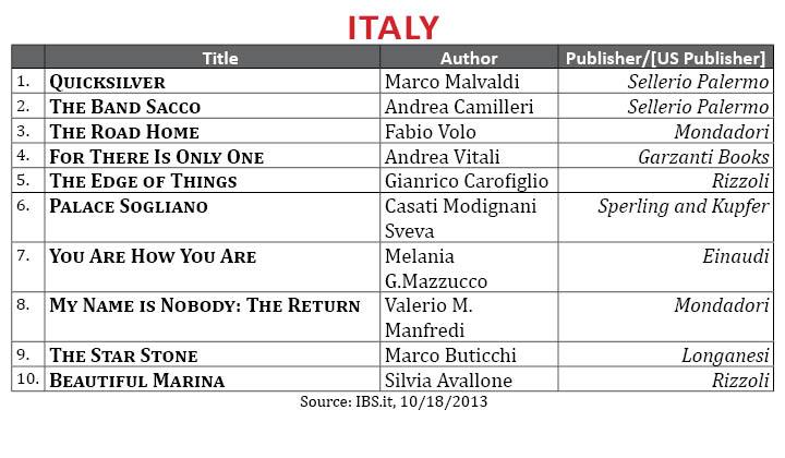 BestsellerOctober2013.Italy (2)
