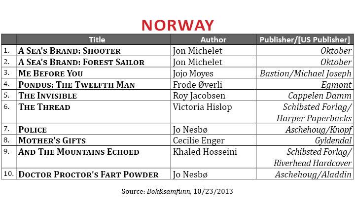 BestsellerOctober2013.Norway (1)