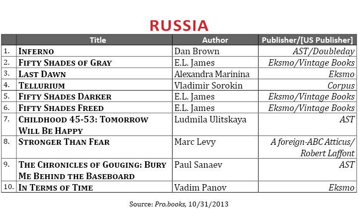 BestsellerOctober2013.Russia (1)