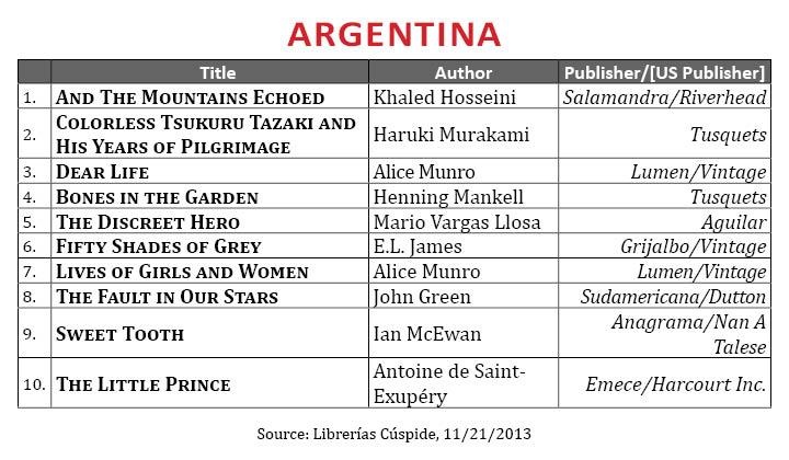 BestsellerNovember2013.Argentina (1)
