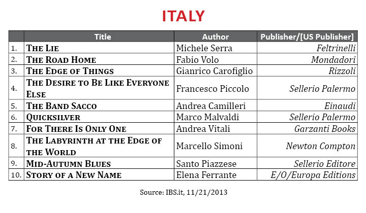 BestsellerNovember2013.Italy (2)