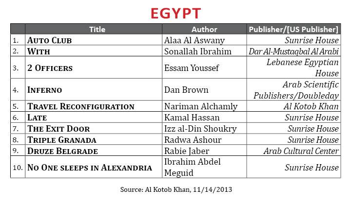 BestsellerNovember2013