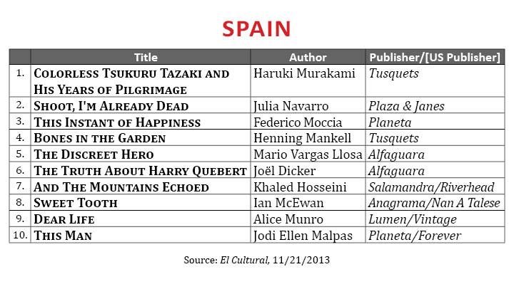 BestsellerOctober2013