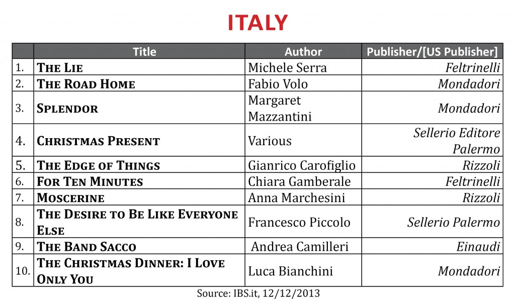 BestsellerDecember2013.Italy