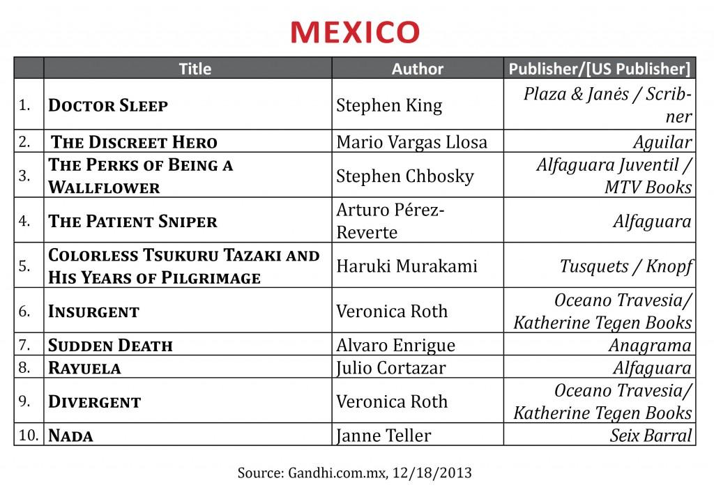 BestsellerDecember2013.Mexico