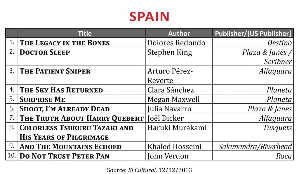 BestsellerDecember2013.Spain