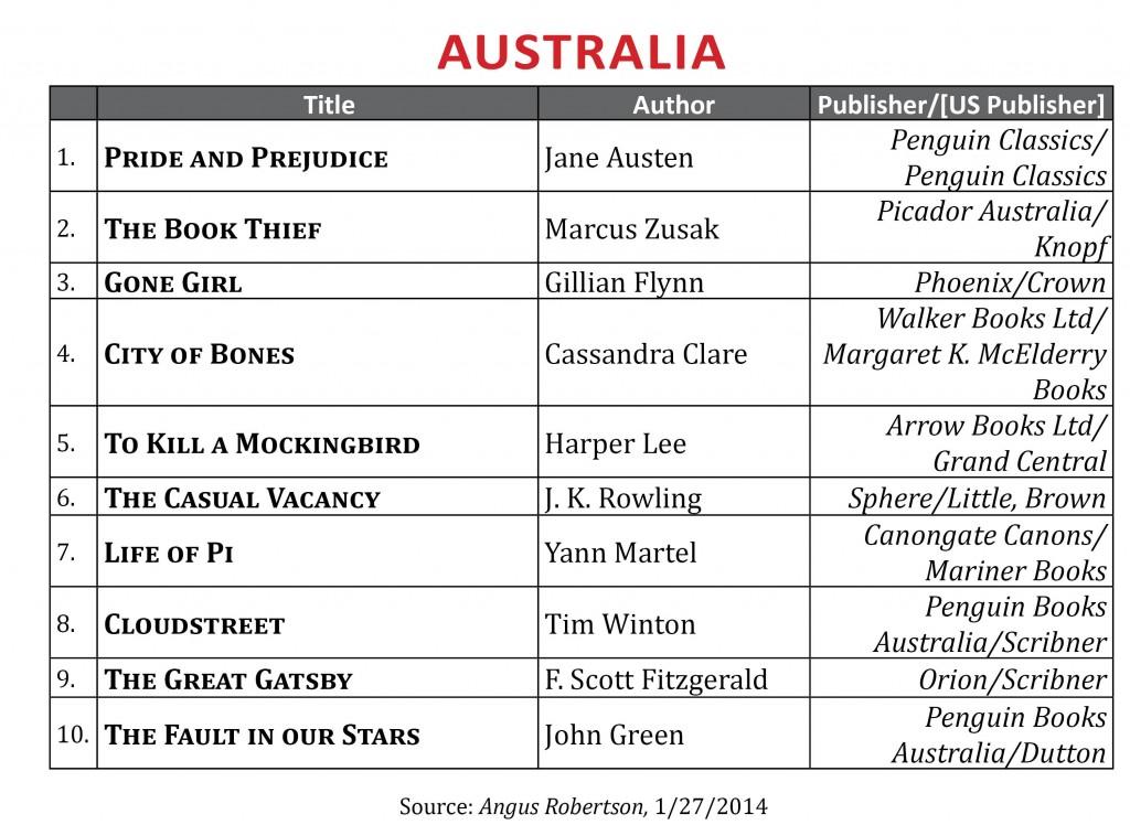 BestsellerJanuary2014.Australia