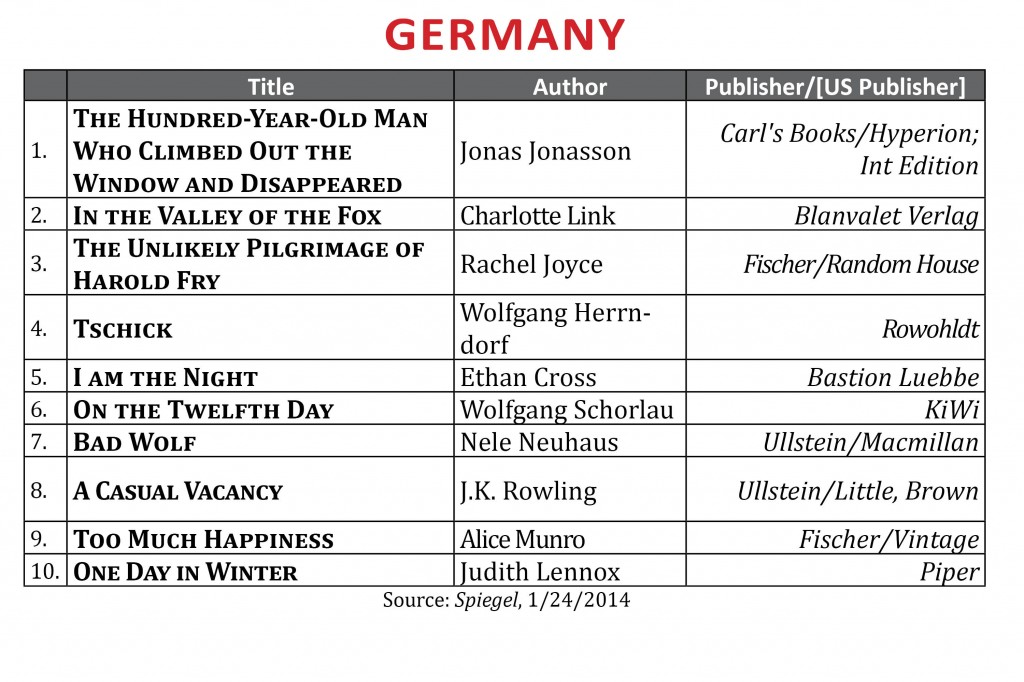 BestsellerJanuary2014.Germany