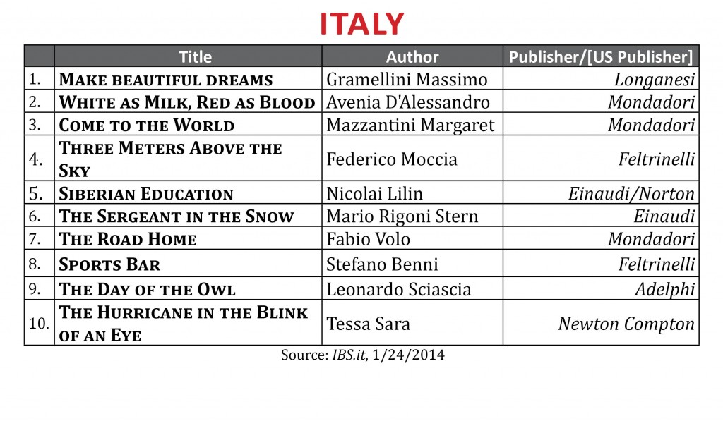 BestsellerJanuary2014.Italy