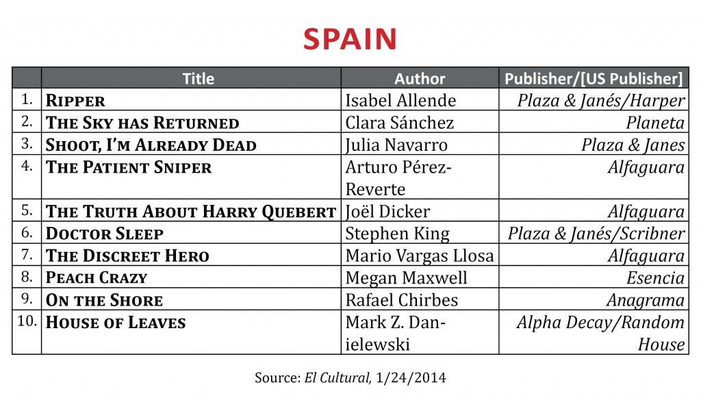 BestsellerJanuary2014.Spain