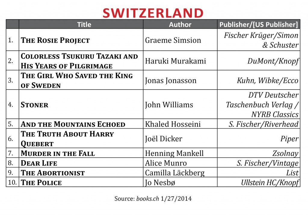 BestsellerJanuary2014.Switzerland
