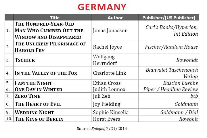 BestsellerFebruary2014.Germany