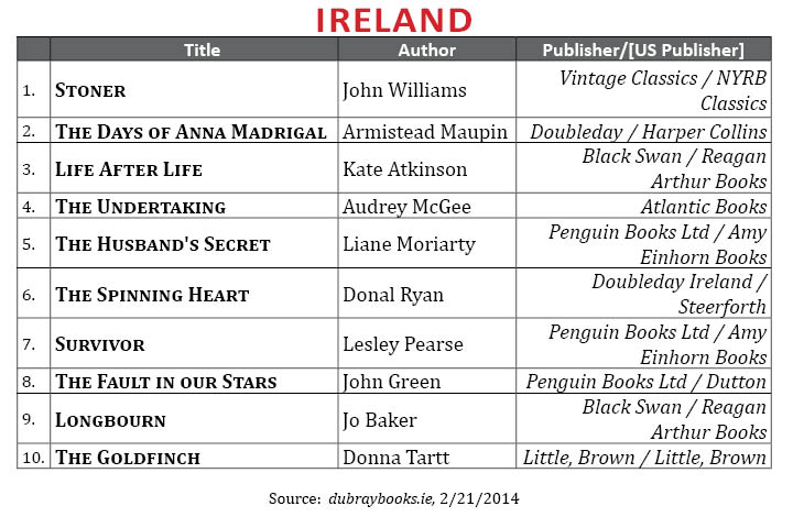 BestsellerFebruary2014.Ireland4