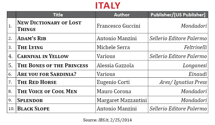 BestsellerFebruary2014.Italy