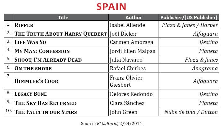 BestsellerFebruary2014