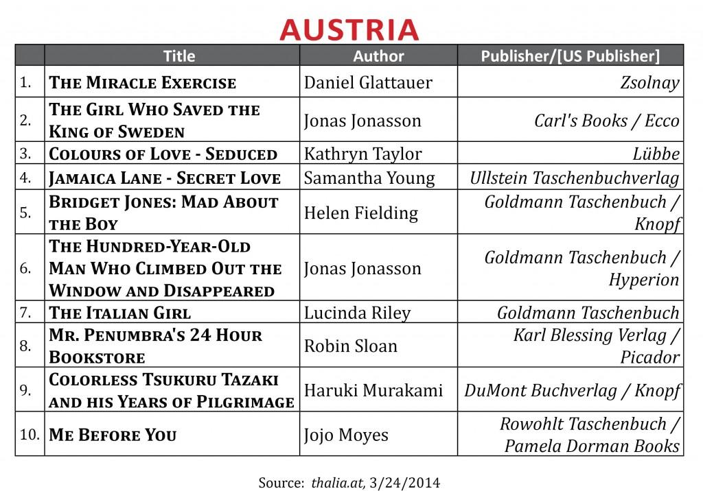 BestsellerMarch2014.Austria