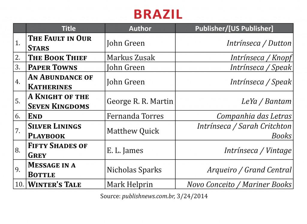 BestsellerMarch2014.Brazil