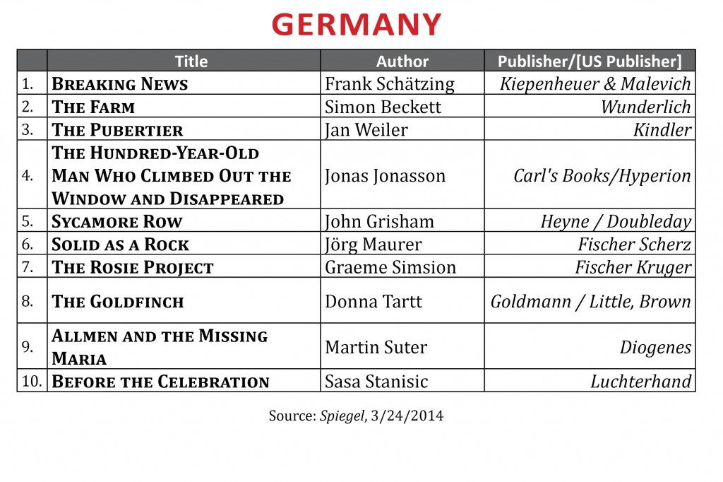 BestsellerMarch2014.Germany