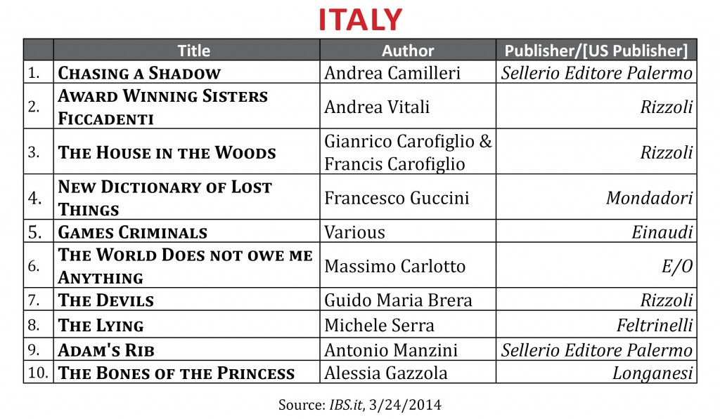 BestsellerMarch2014.Italy