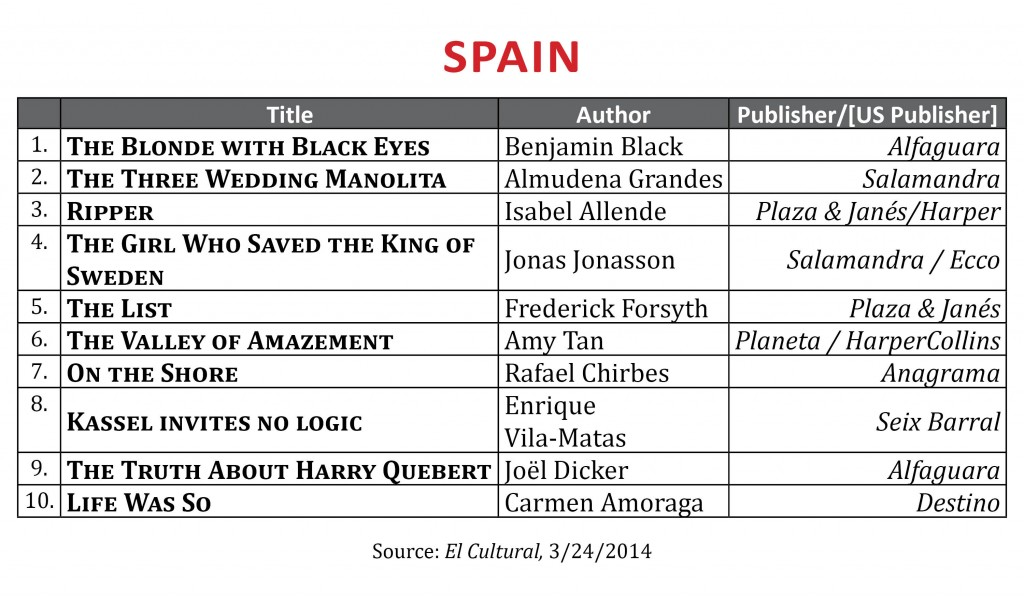 BestsellerMarch2014.Spain