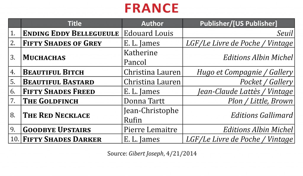 BestsellerApril2014.France2