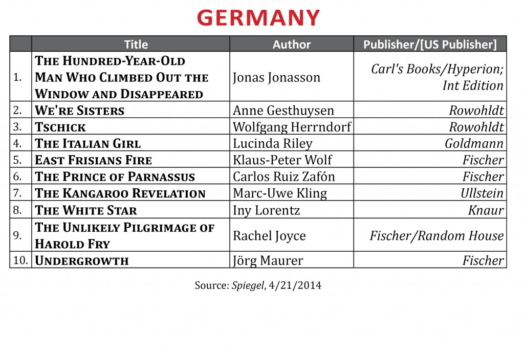 BestsellerApril2014.Germany