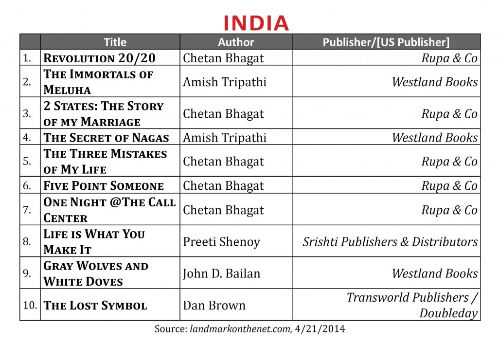 BestsellerApril2014.India2