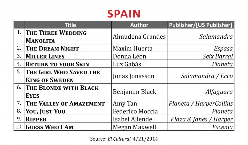 BestsellerApril2014.Spain