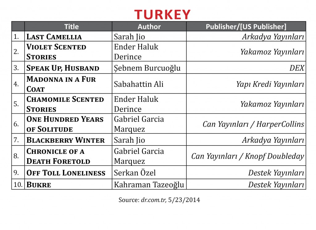 BestsellerApril2014.Turkey1
