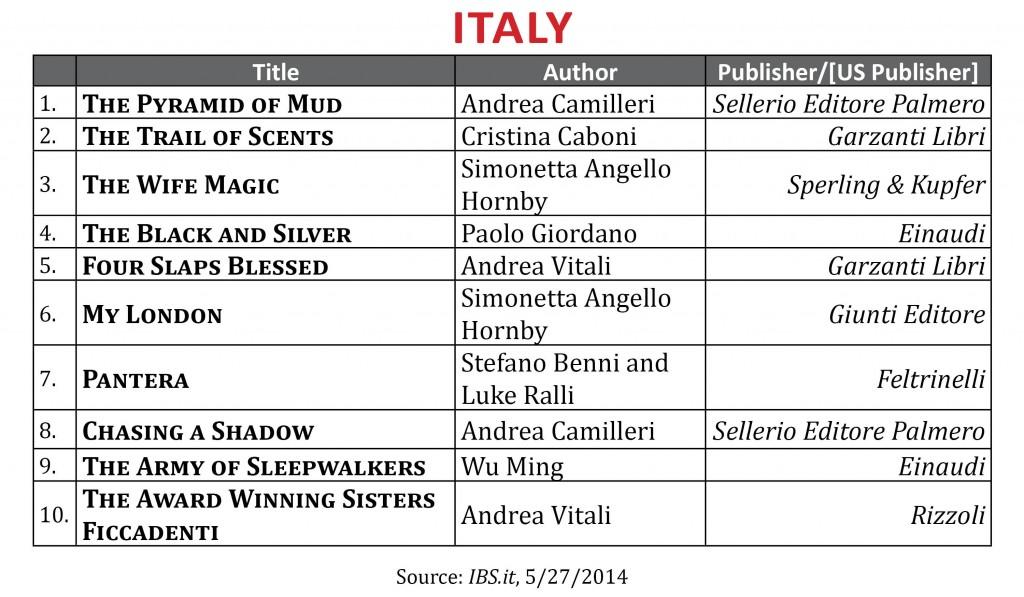 BestsellerMay2014.Italy