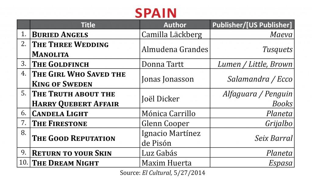 BestsellerMay2014.Spain1