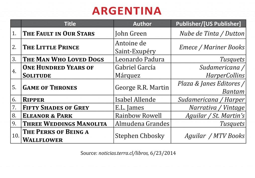 BestsellerJune2014.Argentina