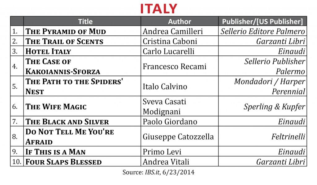 BestsellerJune2014.Italy