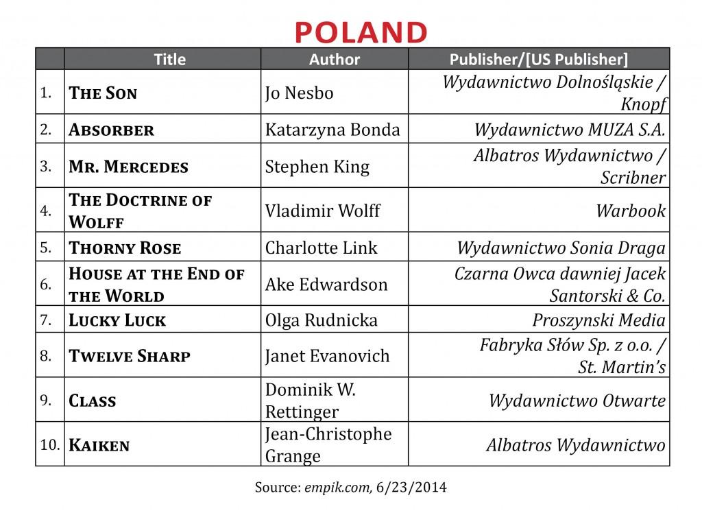 BestsellerJune2014.Poland