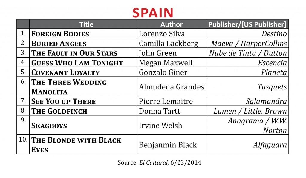 BestsellerJune2014.Spain