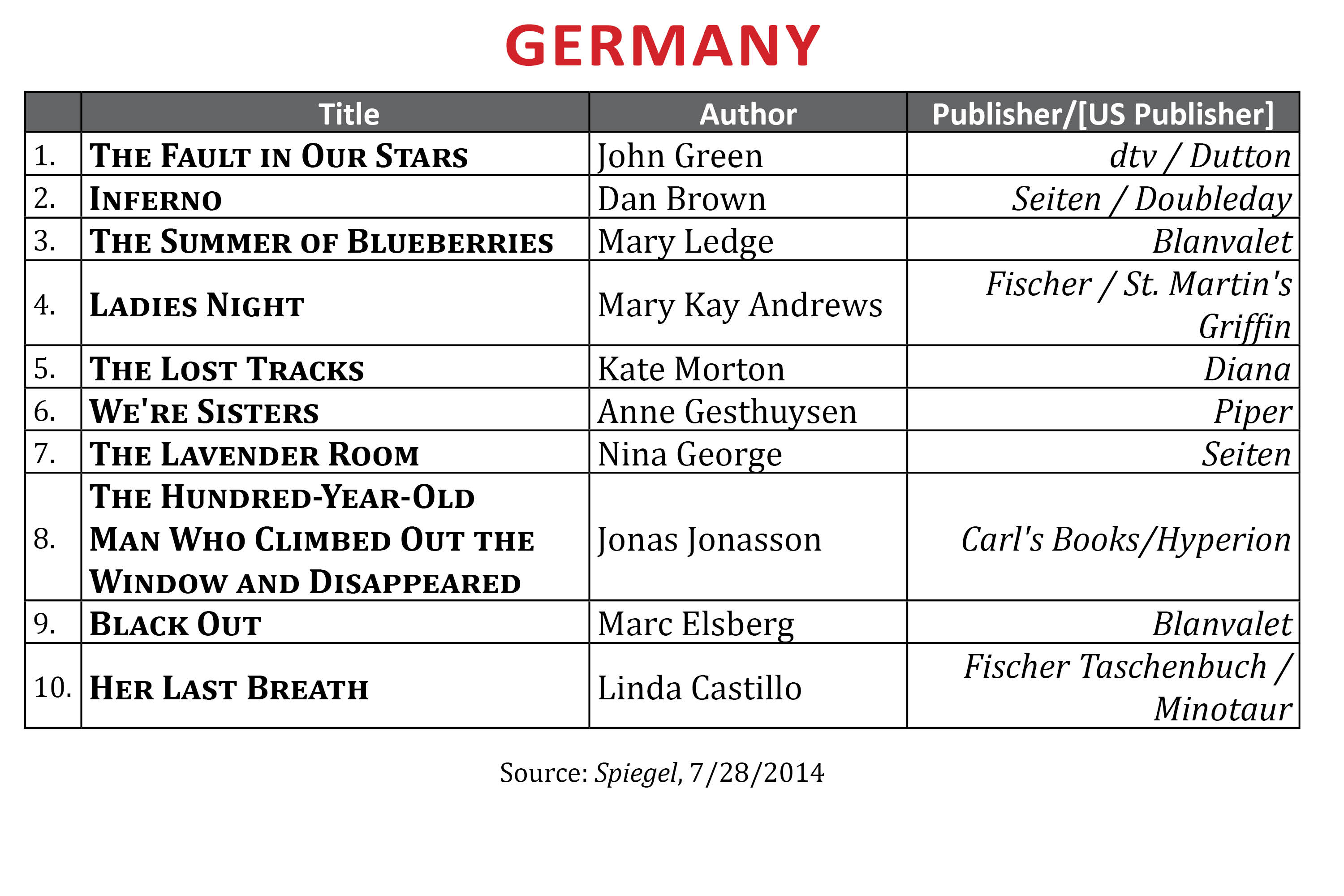 BestsellerJuly2014.Germany1