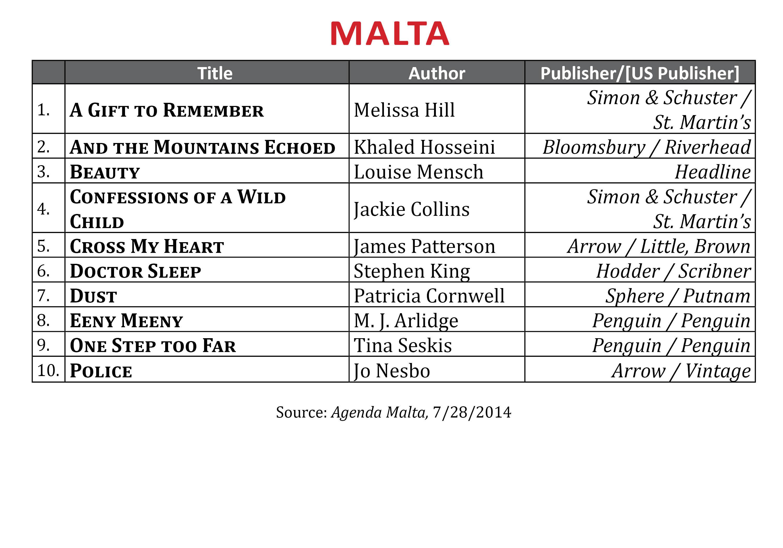 BestsellerJuly2014.Malta