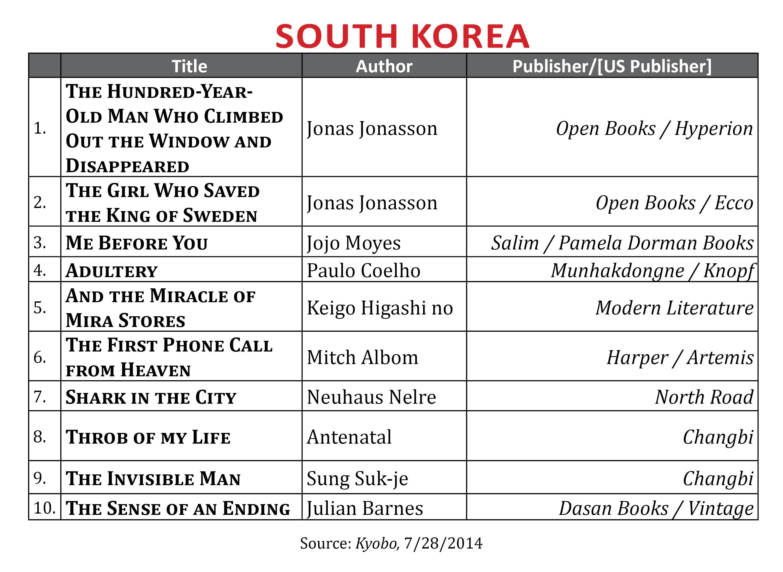 BestsellerJuly2014.SKorea
