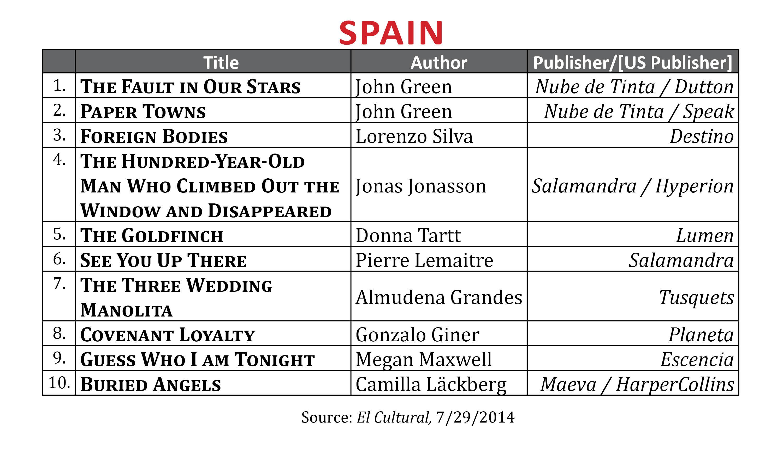 BestsellerJuly2014.Spain