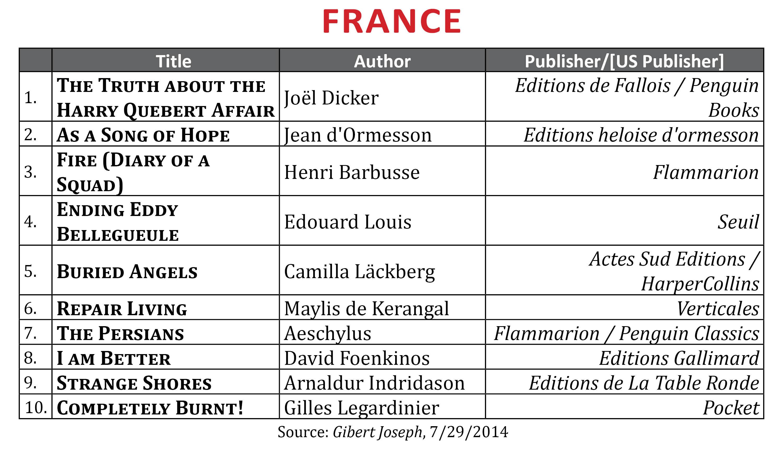 BestsellerJunel2014.France