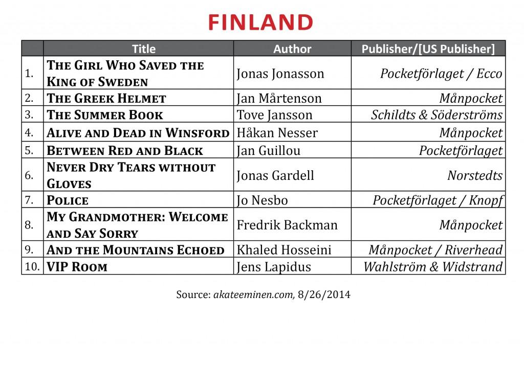 BestsellerAugust2014.Finland11