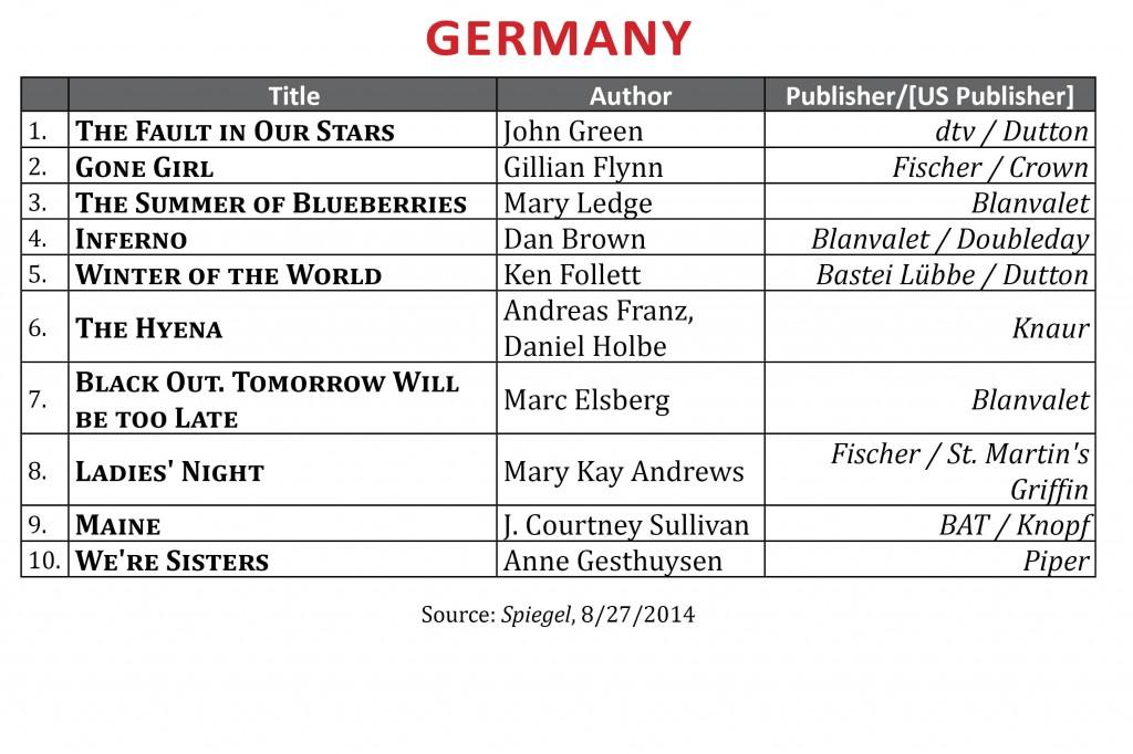 BestsellerAugust2014.Germany1