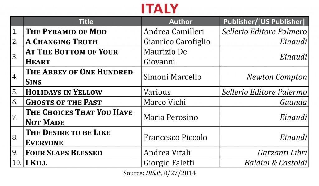 BestsellerAugust2014.Italy