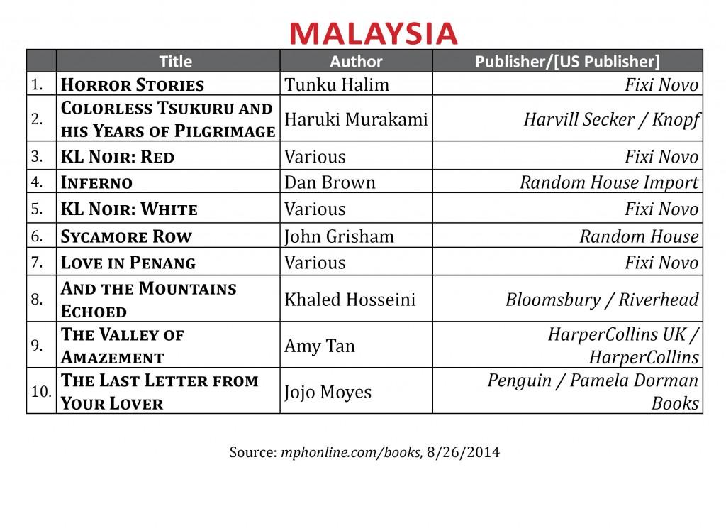 BestsellerAugust2014.Malaysia