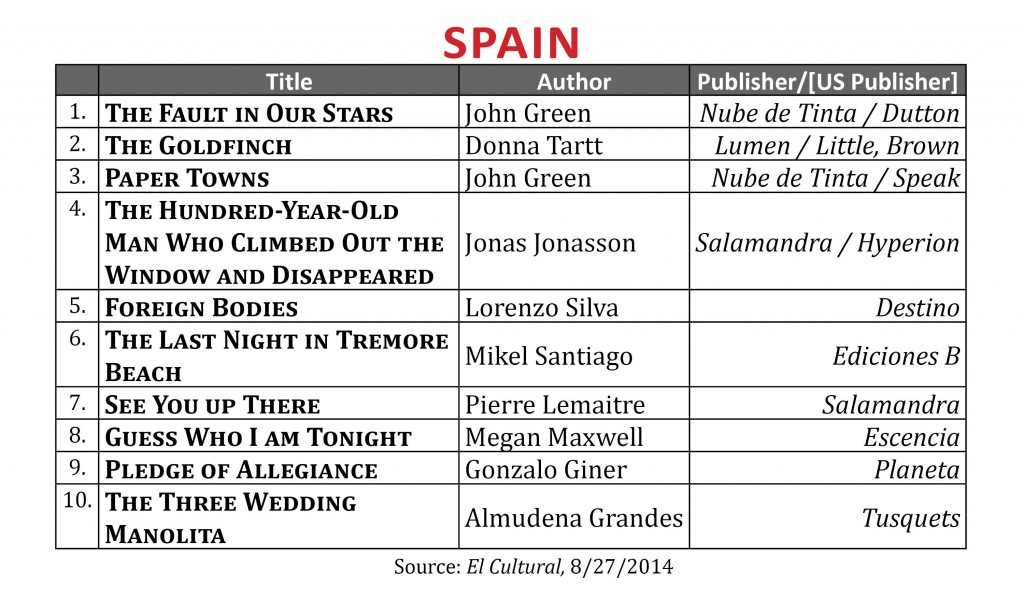 BestsellerAugust2014.Spain