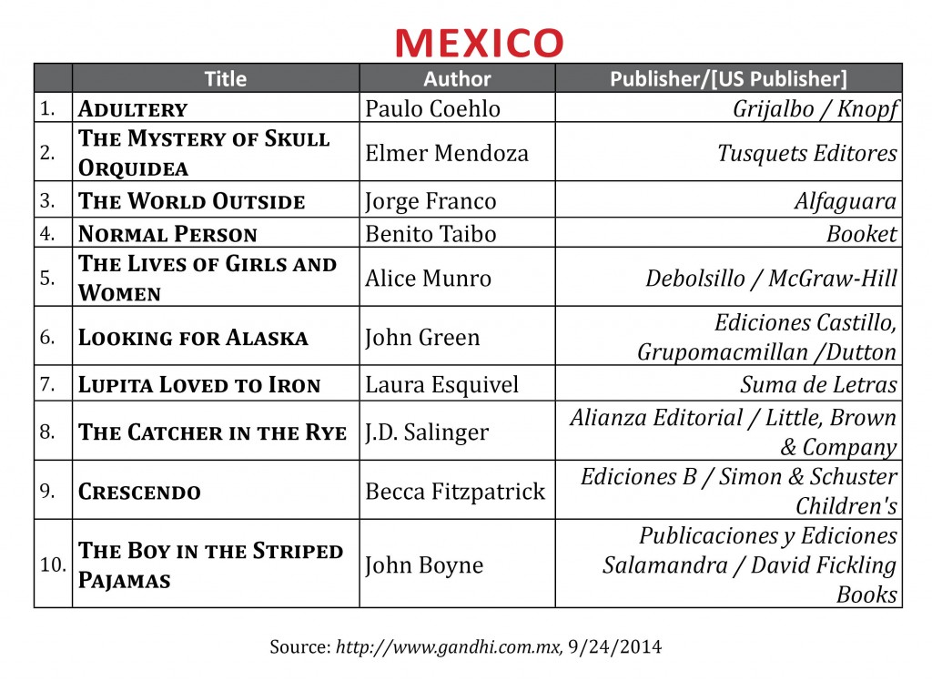 BestsellerSept2014.Mexico