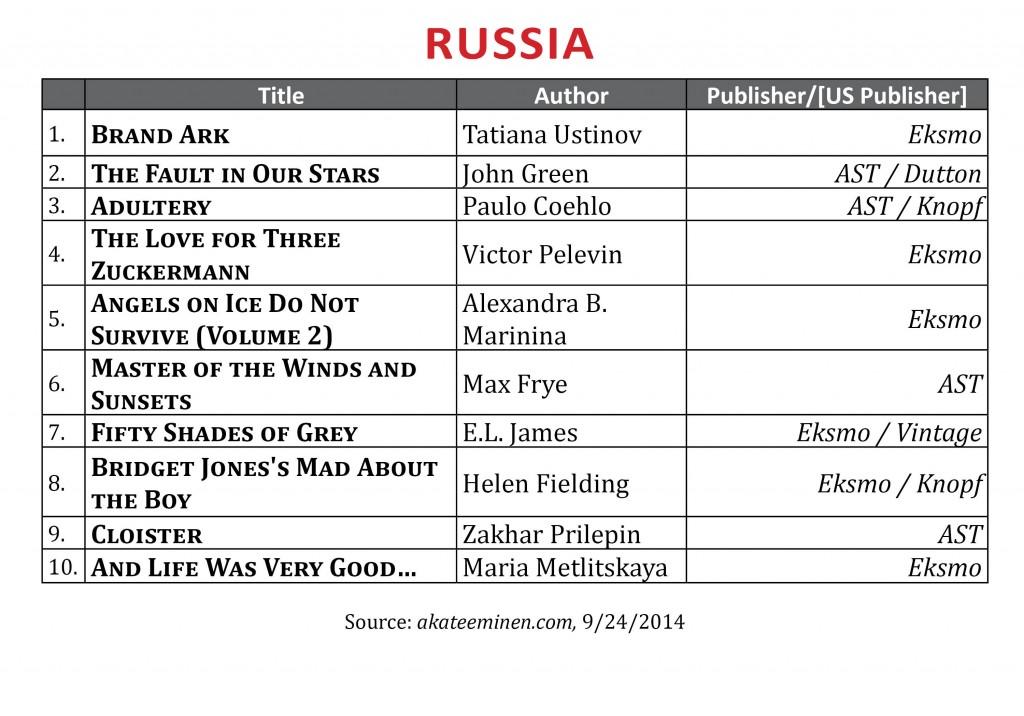 BestsellerSeptRussia2014